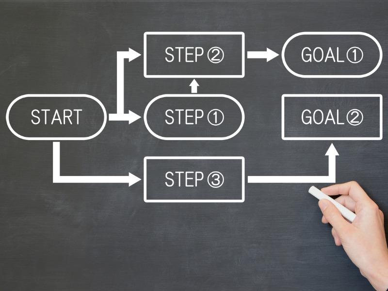 Pianifica gli obiettivi che vuoi raggiungere nella vita!